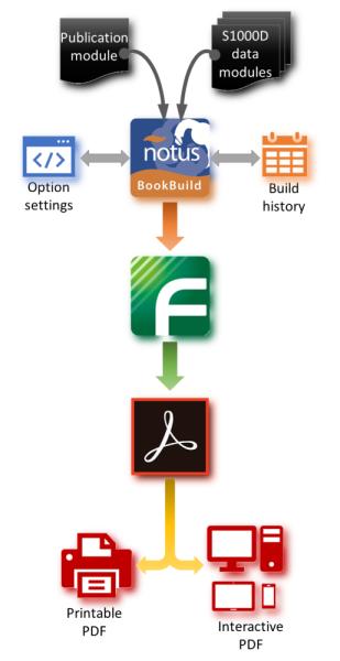 notusBookBuild workflow